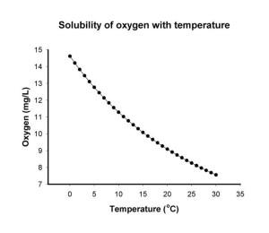 oxygensolubility